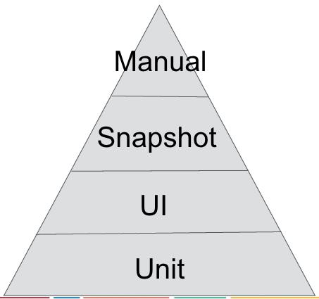 iOS Testing Pyramid